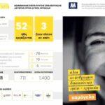 MYTILINEOS: Επανένταξη αστέγων στην αγορά εργασίας με το πρόγραμμα HoMellon