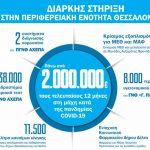 ΕΛΠΕ: Διαρκής στήριξη στο ΕΣΥ και στα νοσοκομεία της Θεσσαλονίκης
